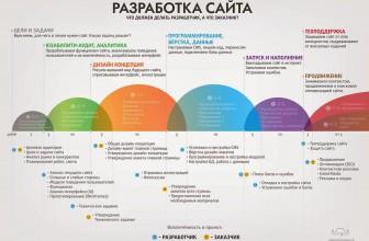 Процесс разработки сайта